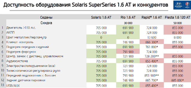Доступность оборудования Solaris SuperSeries 1.6AT и конкурентов