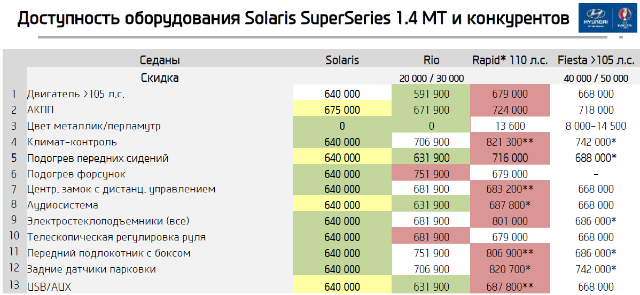 Доступность оборудования Solaris SuperSeries 1.4 MT и конкурентов